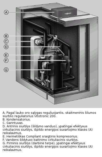 Geoterminio siurblio Vitocal 200-G konstrukcija