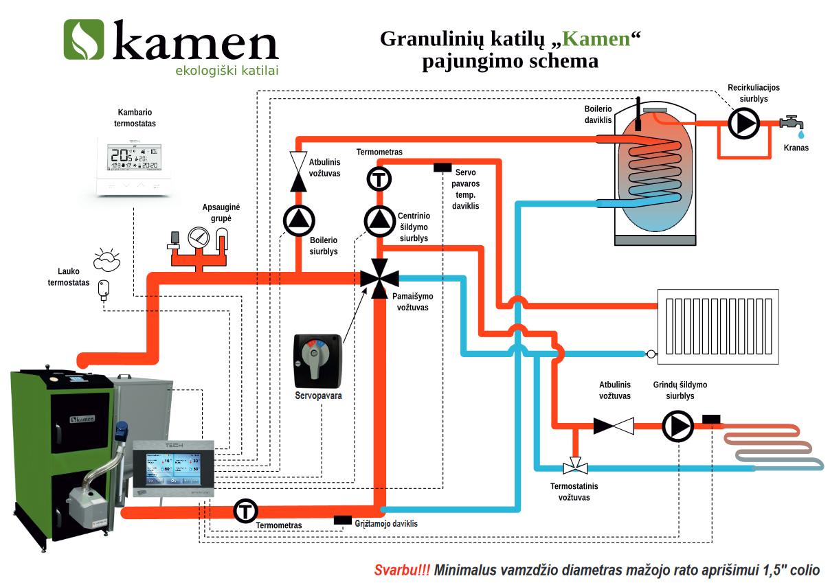 Granulinių katilų Kamen įrengimo ir prijungimo katilinėje schema