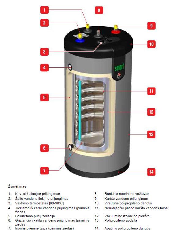 Boilerio ACV Smart Green 160 konstrukcijos schema.